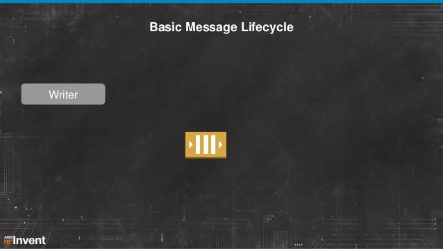 Basic Message Lifecycle  Writer
