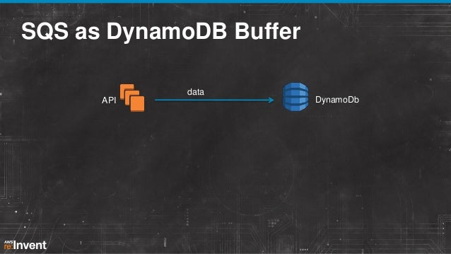 SQS as DynamoDB Buffer data API  DynamoDb  throughtput exceeded  data  data data message queue worker