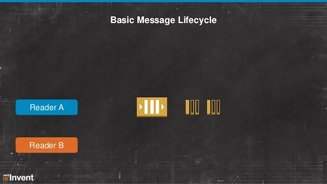 Basic Message Lifecycle  Reader A  Reader B