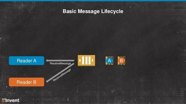 Basic Message Lifecycle  Reader A  Reader B  ReceiveMessage  A  B