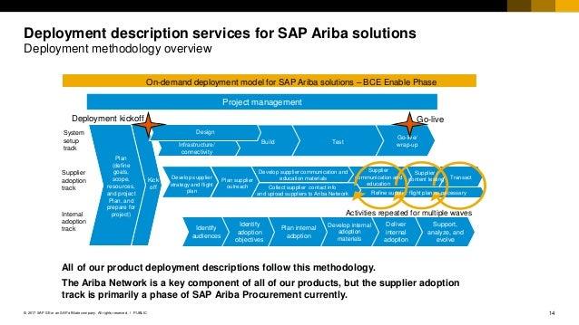 Ariba implementation at med x managing