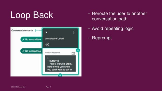 17Page© 2015 IBM Corporation Loop Back – Reroute the user to another conversation path – Avoid repeating logic – Reprompt