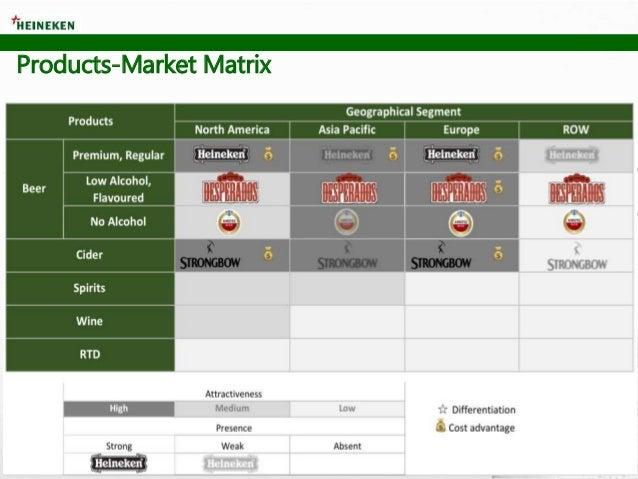 Products-Market Matrix
