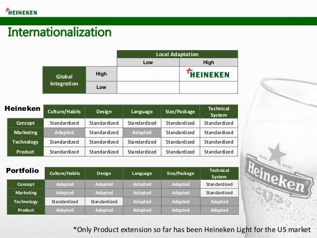 heineken pricing strategy A penetration pricing strategy is a technique which involves setting a relatively low price initial entry price to attract customers and gain a foothold in a market whereas a skimming pricing strategy is a pricing technique in which a firm sets a relatively high price for a product upon launching.