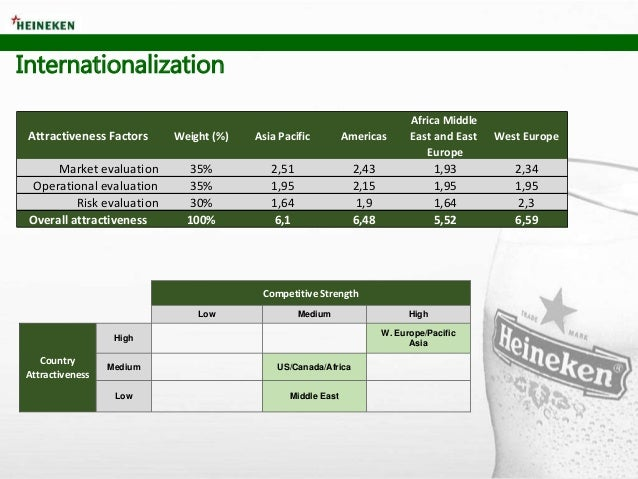 Internationalization Attractiveness Factors Weight (%) Asia Pacific Americas Africa Middle East and East Europe West Europ...