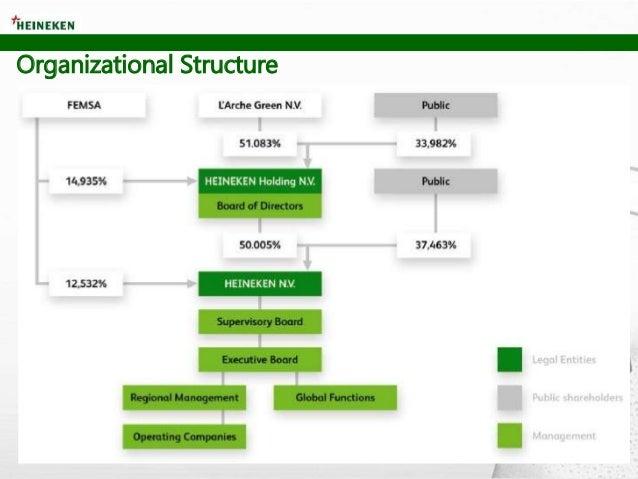 heineken differentiation strategy