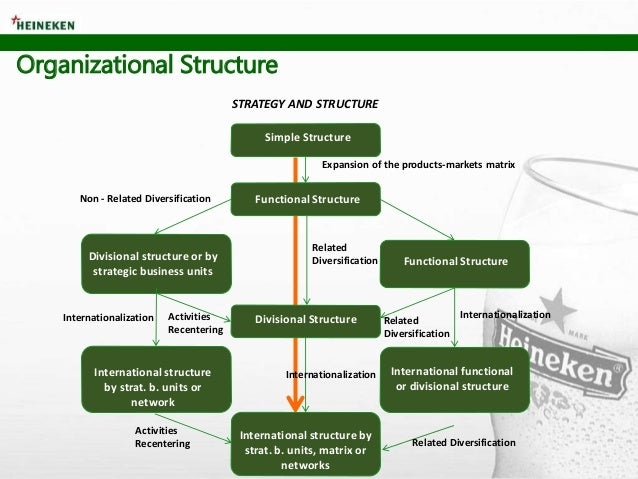 organizational structure of tsingtao and heineken Heineken is one of the world's leading brewers its flagship brands are the eponymous heineken and amstel, with the former accounting for around 20% of volume sales.