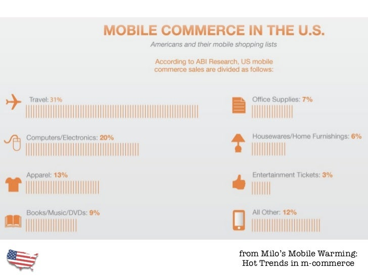 from Milo's Mobile Warming: Hot Trends in m-commerce