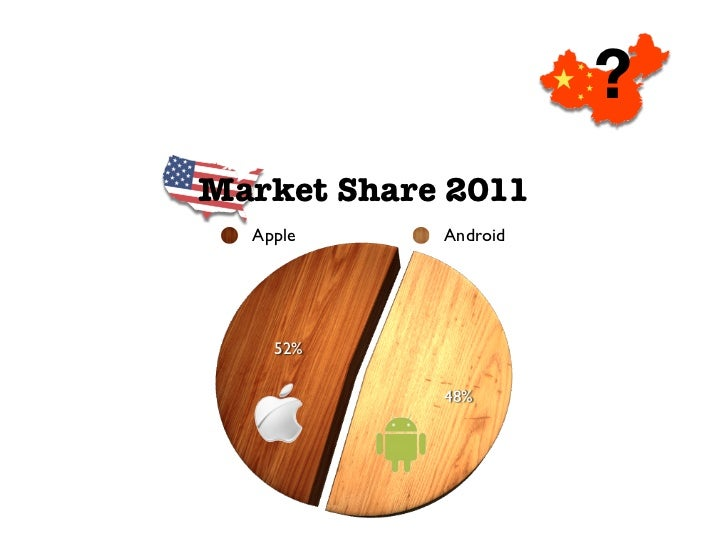 ?Market Share 2011  Apple     Android    52%            48%
