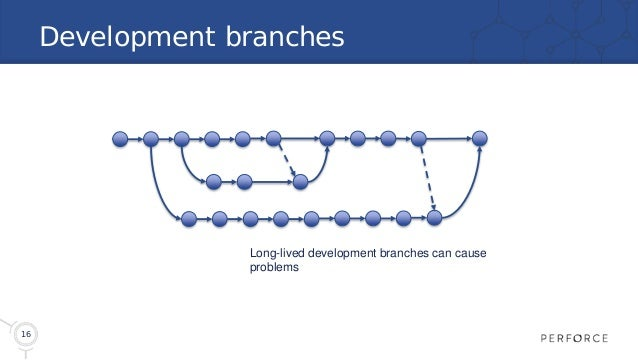 16 Development branches Long-lived development branches can cause problems