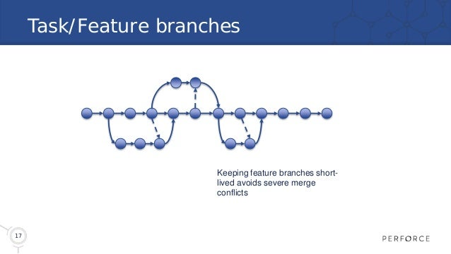 17 Task/Feature branches Keeping feature branches short- lived avoids severe merge conflicts
