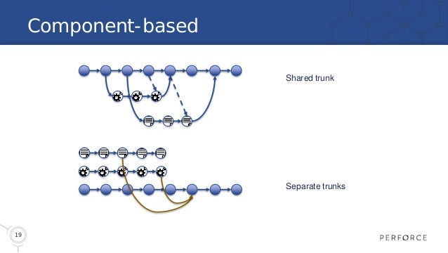 19 Component-based Shared trunk Separate trunks