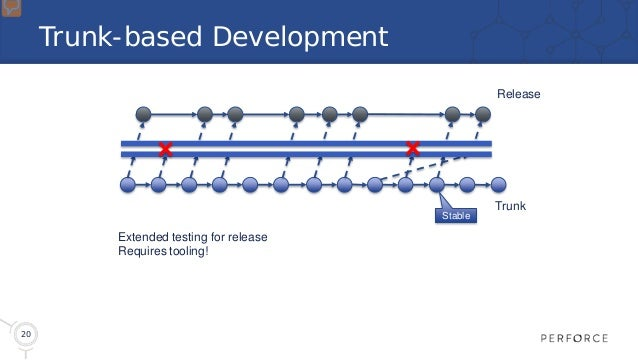 20 Trunk-based Development Trunk Release Extended testing for release Requires tooling! Stable