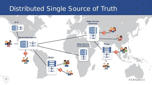 25 Distributed Single Source of Truth Versioning Service Proxy Proxy Edge Service (humans) D/R Edge Service (automation)