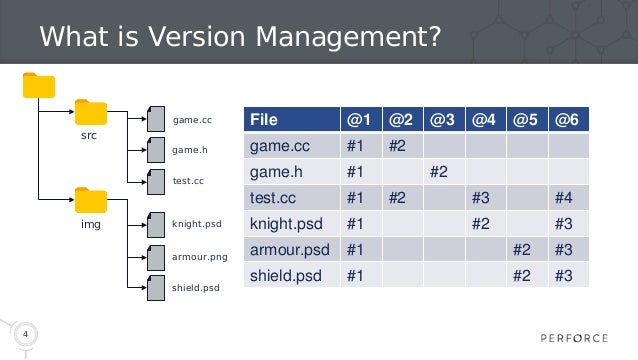 4 What is Version Management? src img game.cc game.h test.cc knight.psd armour.png shield.psd File @1 @2 @3 @4 @5 @6 game....