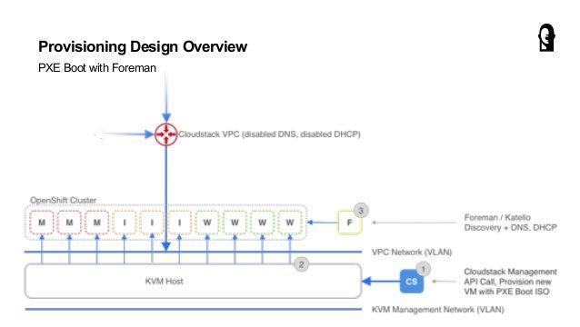 Storage Design Overview