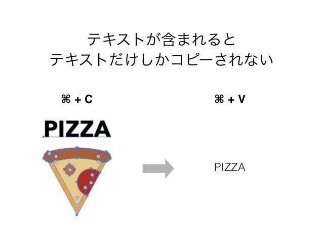 テキストが含まれると  テキストだけしかコピーされない  ⌘ + C ⌘ + V  PIZZA