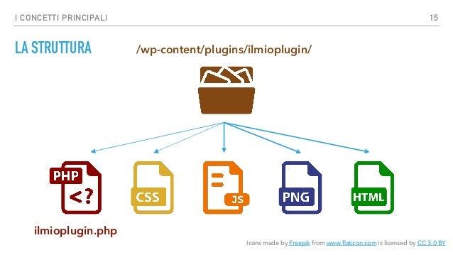 I CONCETTI PRINCIPALI L'HEADER DEL FILE PRINCIPALE (ILMIOPLUGIN.PHP) /** * Plugin Name: Il Mio Plugin * Plugin URI: http:...
