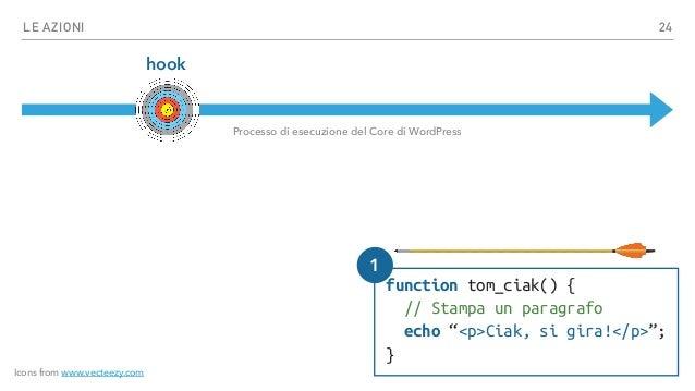"""LE AZIONI hook function tom_ciak() { // Stampa un paragrafo echo """"<p>Ciak, si gira!</p>""""; } Processo di esecuzione del Cor..."""