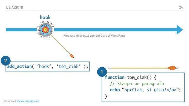 LE AZIONI hook Processo di esecuzione del Core di WordPress Funzione1 Funzione3 Funzione2 25 Icons from www.vecteezy.com