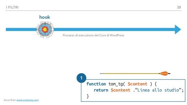 """I FILTRI hook function tom_tg( $content ) { return $content .""""Linea allo studio""""; } Processo di esecuzione del Core di Wor..."""