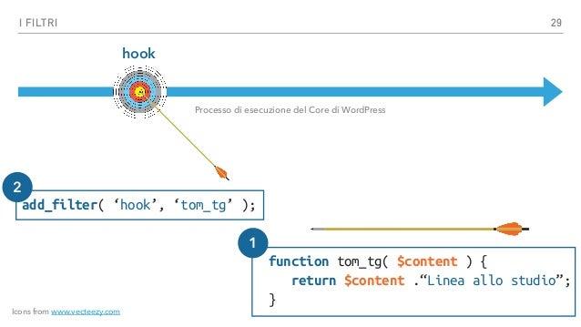 I FILTRI the_content Processo di esecuzione del Core di WordPress Funzione 30 Icons from www.vecteezy.com