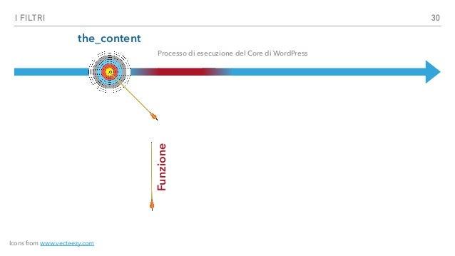 GLI HOOK I FILTRI ▸ I Filtri permettono di cambiare i dati durante l'esecuzione di WordPress. ▸ Le relative funzioni di ca...