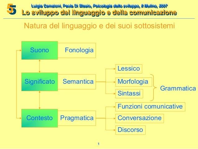 5  Luigia Camaioni, Paola Di Blasio, Psicologia dello sviluppo, Il Mulino, 2007  Lo sviluppo del linguaggio e della comuni...