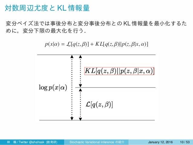 対数周辺尤度と KL 情報量 変分ベイズ法では事後分布と変分事後分布との KL 情報量を最小化するた めに,変分下限の最大化を行う. p(x|α) = L[q(z, β)] + KL[q(z, β)||p(z, β|x, α)] 林楓 / T...