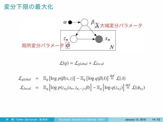 変分下限の最大化 L(q) = Lglobal + Llocal Lglobal = Eq [ log p(β|x, z) ] − Eq [ log q(β|λ) ] def = L(λ) Llocal = Eq [ log p(znj|xn,...