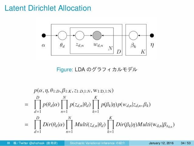 Latent Dirichlet Allocation Figure: LDA のグラフィカルモデル p(α, η, θ1:D, β1:K, z1:D,1:N, w1:D,1:N) = D∏ d=1 p(θd|α) N∏ n=1 p(zd,n|...