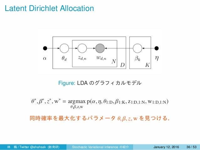 Latent Dirichlet Allocation Figure: LDA のグラフィカルモデル θ∗ , β∗ , z∗ , w∗ = argmax θ,β,z,w p(α, η, θ1:D, β1:K, z1:D,1:N, w1:D,1...