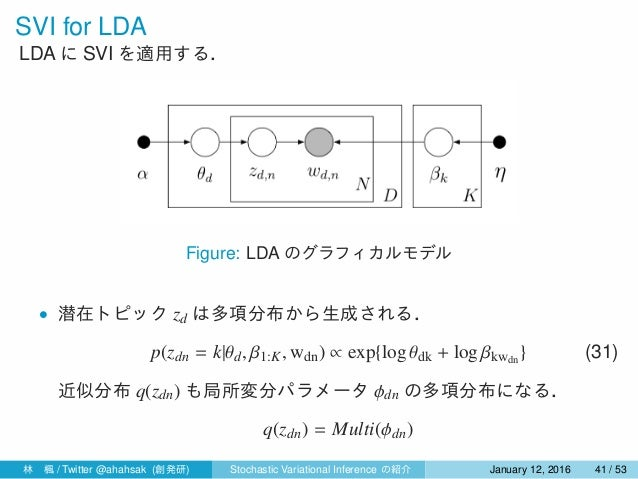 SVI for LDA LDA に SVI を適用する. Figure: LDA のグラフィカルモデル • 潜在トピック zd は多項分布から生成される. p(zdn = k|θd, β1:K, wdn) ∝ exp{log θdk + log...