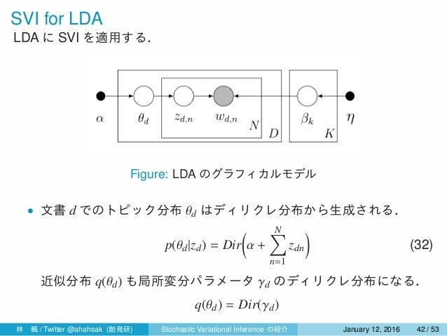 SVI for LDA LDA に SVI を適用する. Figure: LDA のグラフィカルモデル • 文書 d でのトピック分布 θd はディリクレ分布から生成される. p(θd|zd) = Dir ( α + N∑ n=1 zdn ) ...