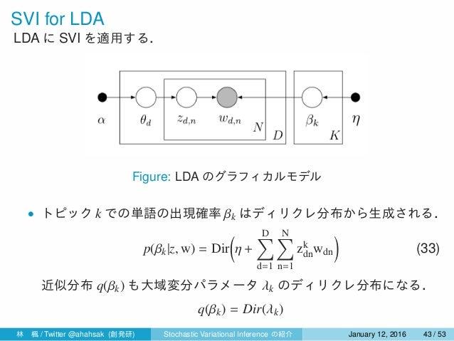 SVI for LDA LDA に SVI を適用する. Figure: LDA のグラフィカルモデル • トピック k での単語の出現確率 βk はディリクレ分布から生成される. p(βk|z, w) = Dir ( η + D∑ d=1 N...