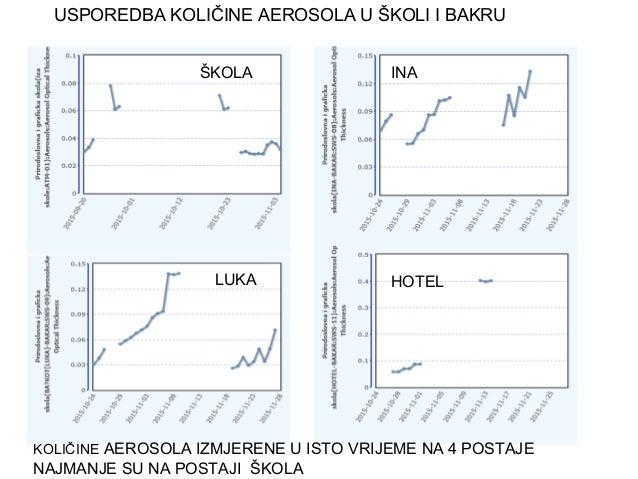 USPOREDBA KOLIČINE AEROSOLA U ŠKOLI I BAKRU ŠKOLA INA LUKA HOTEL KOLIČINE AEROSOLA IZMJERENE U ISTO VRIJEME NA 4 POSTAJE N...