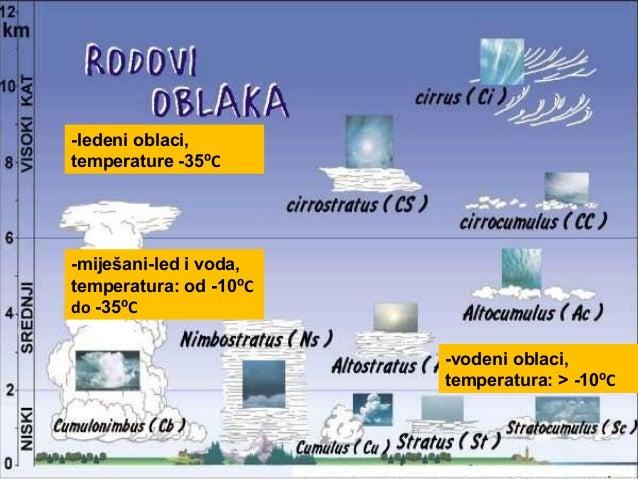 -ledeni oblaci, temperature -35⁰C -miješani-led i voda, temperatura: od -10⁰C do -35⁰C -vodeni oblaci, temperatura: > -10⁰C