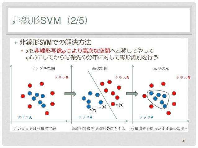非線形SVM(2/5)•       サンプル空間           高次空間               元の次元            クラスB               クラスB               クラスB    クラスA ...