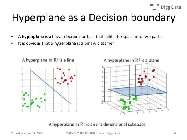 support vector machine Support vector machines attempt to pass a linearly separable hyperplane through a dataset in order to classify the data into two groups this hyperplane is a linear separator for any dimension it could be a line (2d), plane (3d), and hyperplane (4d+.