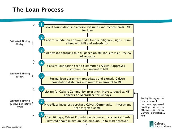 The Loan Process Calvert Foundation sub-advisor evaluates and recommends  MFI for loan Calvert Foundation approves MFI for...