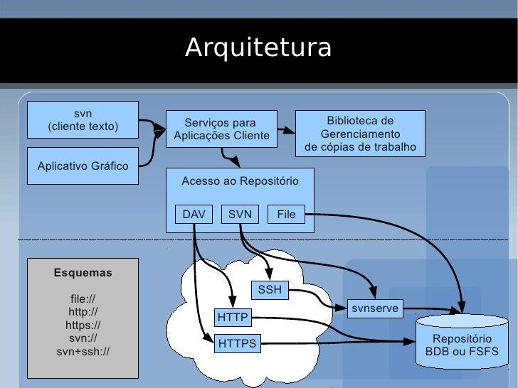 Arquitetura          svn                       Serviços para                  Biblioteca de   (cliente texto)             ...