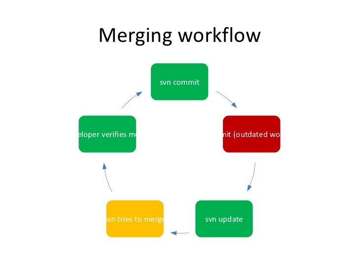 Svn basic tutorial 29 merging workflow ccuart Gallery