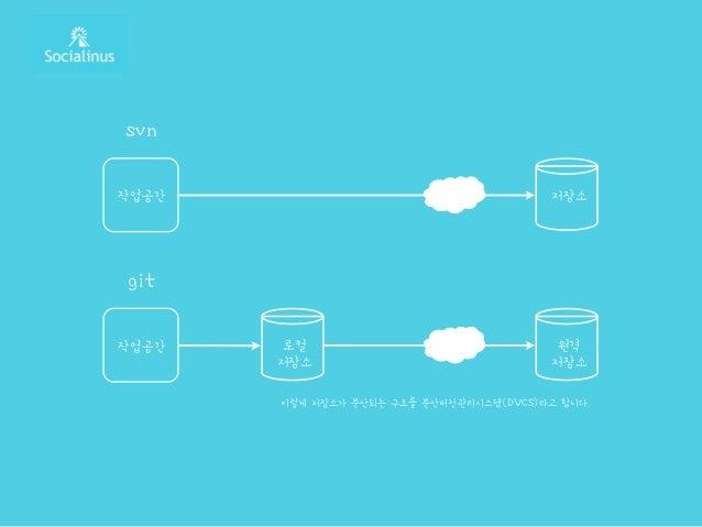 svn 저장소작업공간 git 원격 저장소 작업공간 로컬 저장소 이렇게 저장소가 분산되는 구조를 분산버전관리시스템(DVCS)라고 합니다.