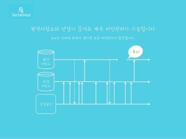원격저장소와 연결이 끊겨도 계속 버전관리가 가능합니다 svn은 서버에 문제가 생기면 모든 버전관리가 중단됩니다. 로컬 저장소 작업공간 원격 저장소 복구!