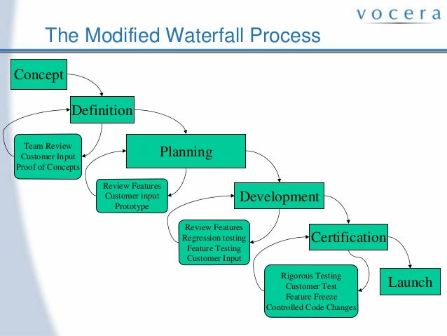 Thesis modified waterfall model