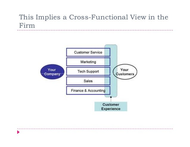 This Implies a Cross-Functional View in theFirm