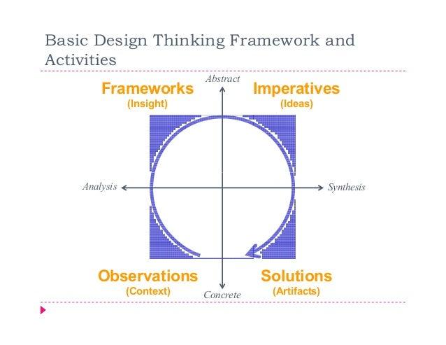 Basic Design Thinking Framework andActivities                           Abstract        Frameworks                    Impe...
