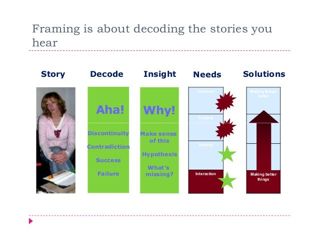 Framing is about decoding the stories youhear Story   Decode          Insight      Needs         Solutions                ...