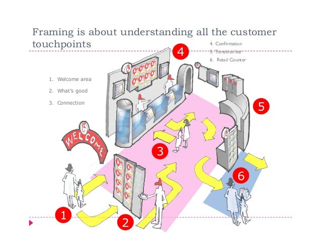 Framing is about understanding all the customertouchpoints                       4. Confirmation                          ...