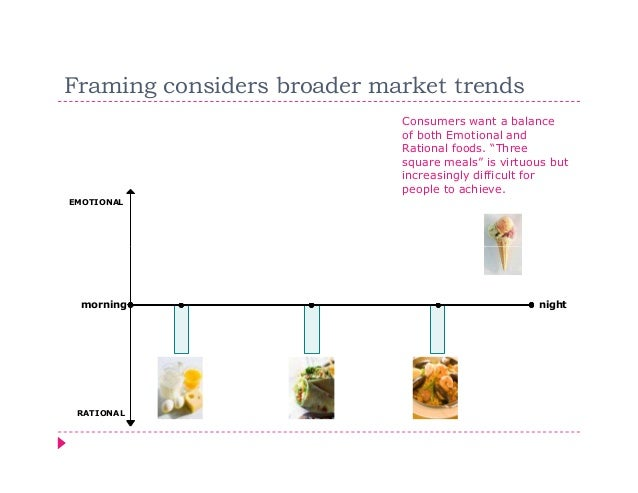 Framing considers broader market trends                            Consumers want a balance                            of ...